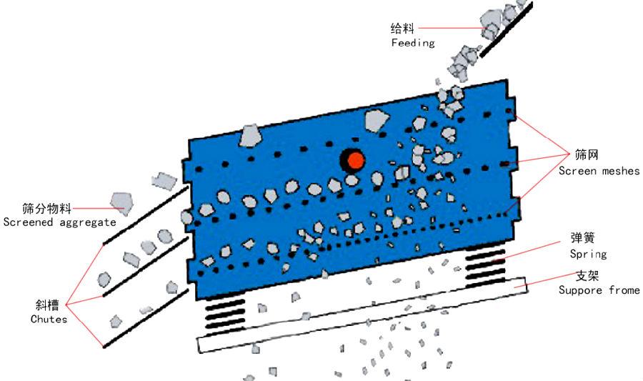 振动筛结构图
